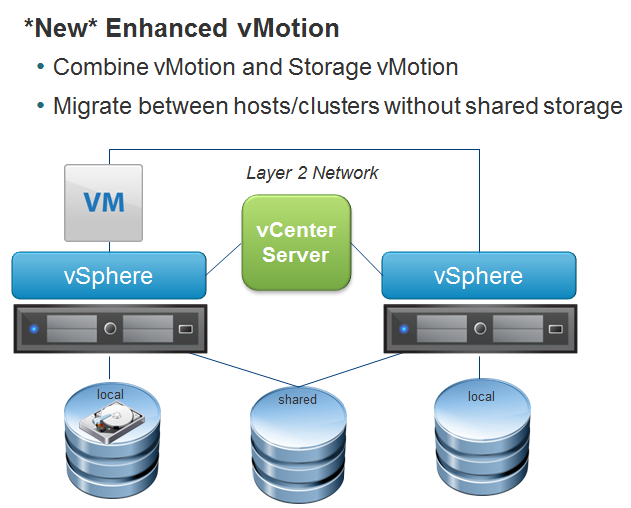 Enhanced Vmotion With Vsphere 5 1