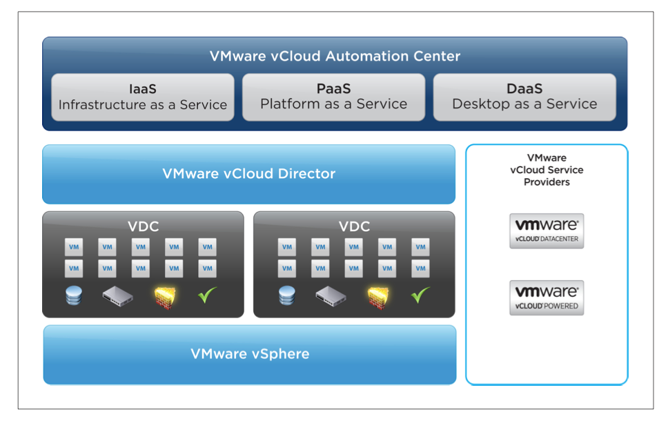Available for download - VMware vCloud Automation Center 5 1