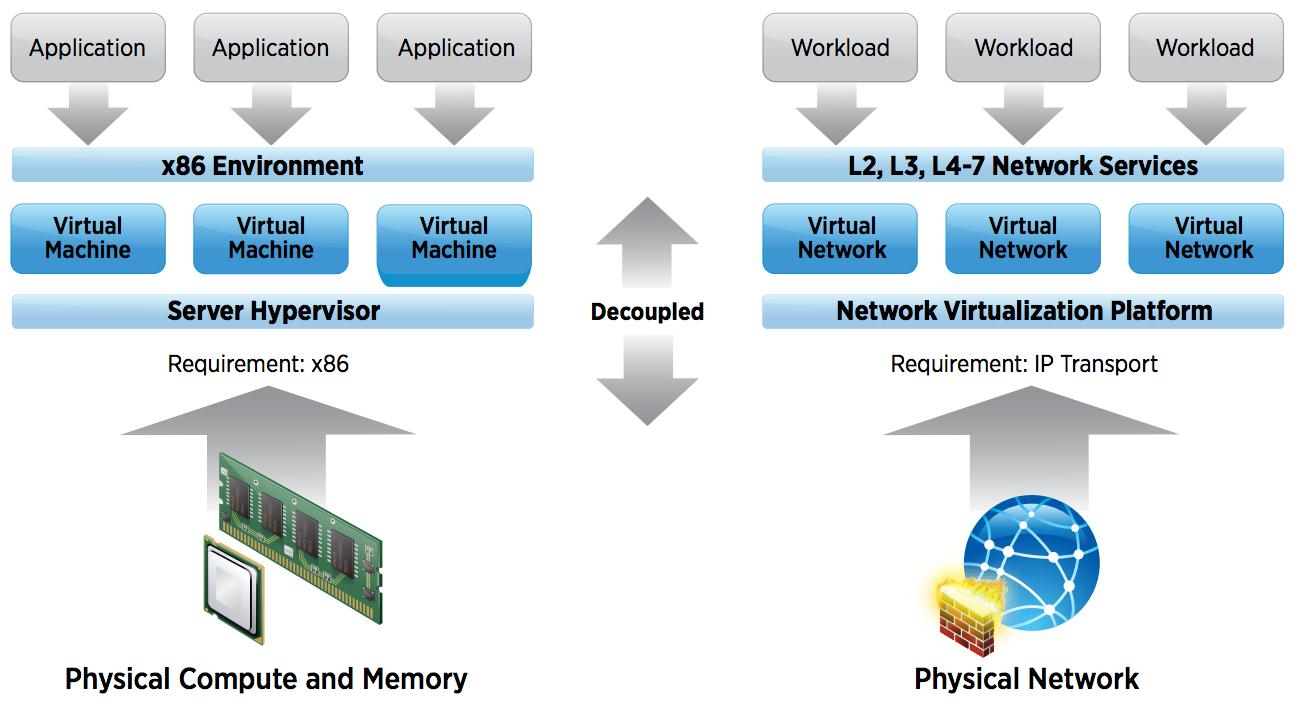 New Technical White Paper - VMware Network Virtualization Design ...