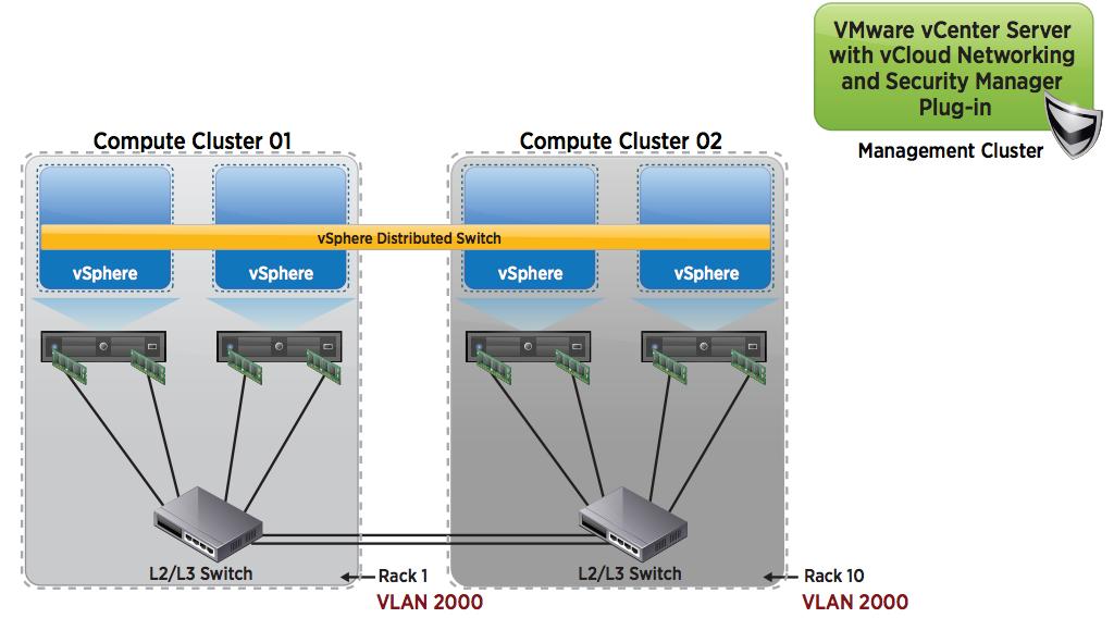 New Technical White Paper - VMware VXLAN Deployment Guide - Eric