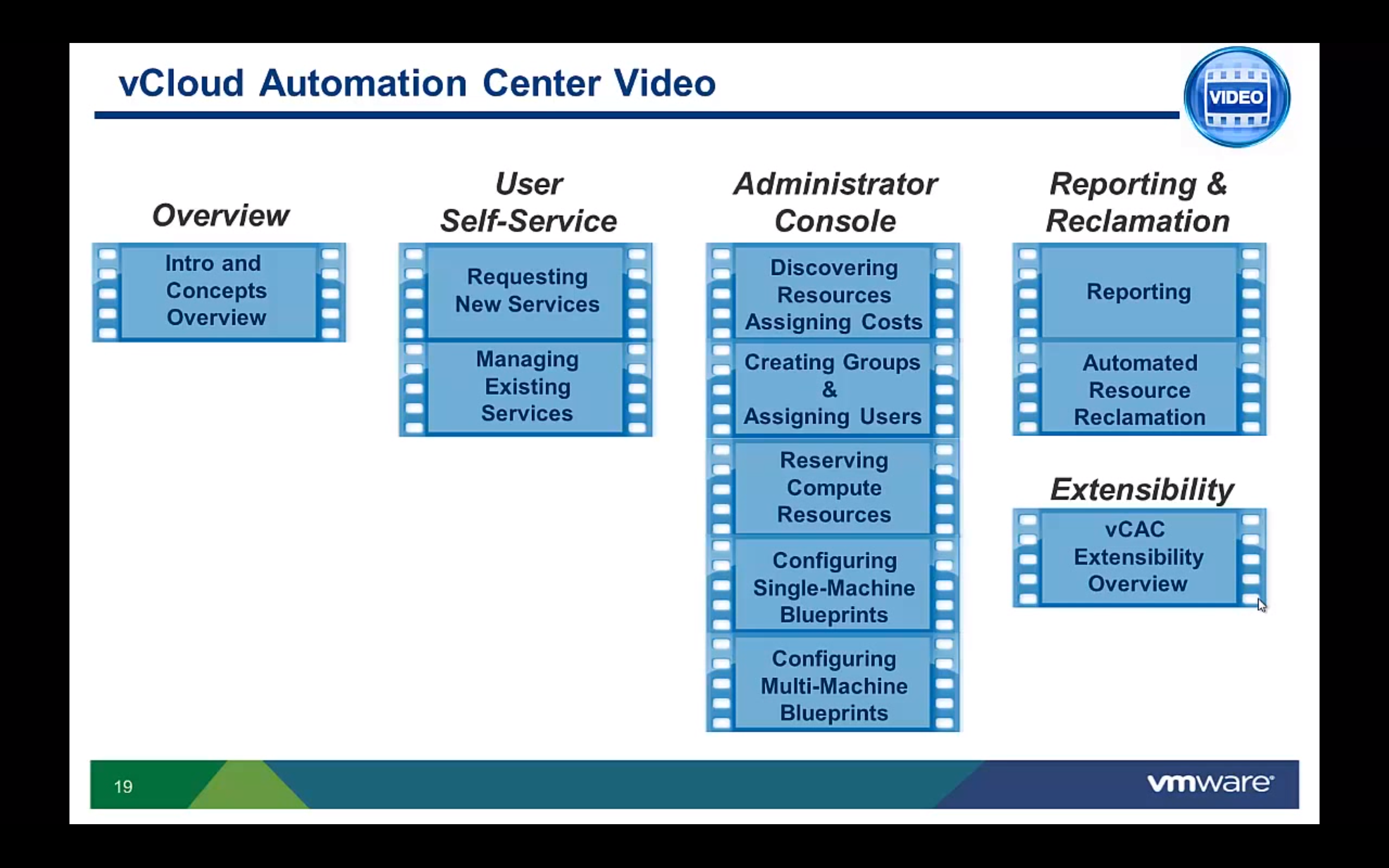Vcloud automation center videos eric sloof ntpro vmware vcloud automation center also known as vcac is comprised of three modules virtual resource manager vrm external cloud manager ecm and malvernweather Images