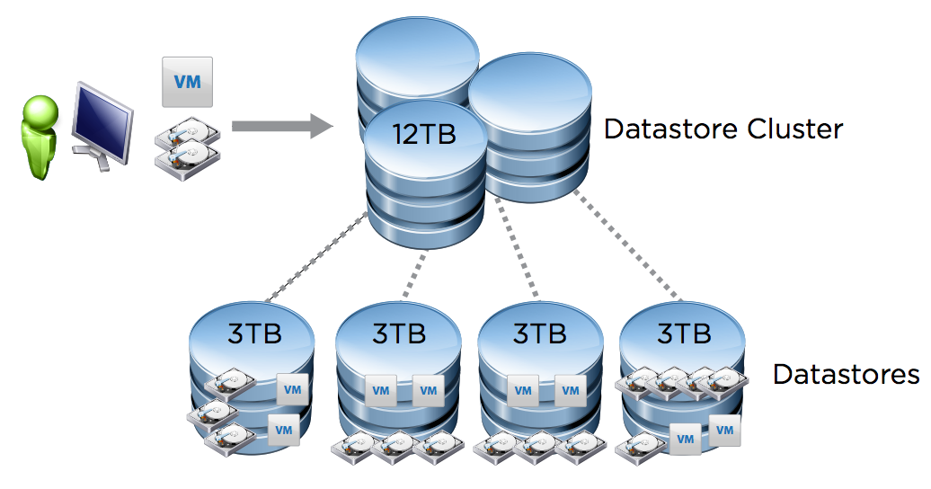 New Technical White Paper - Understanding vSphere 5.1 Storage DRS