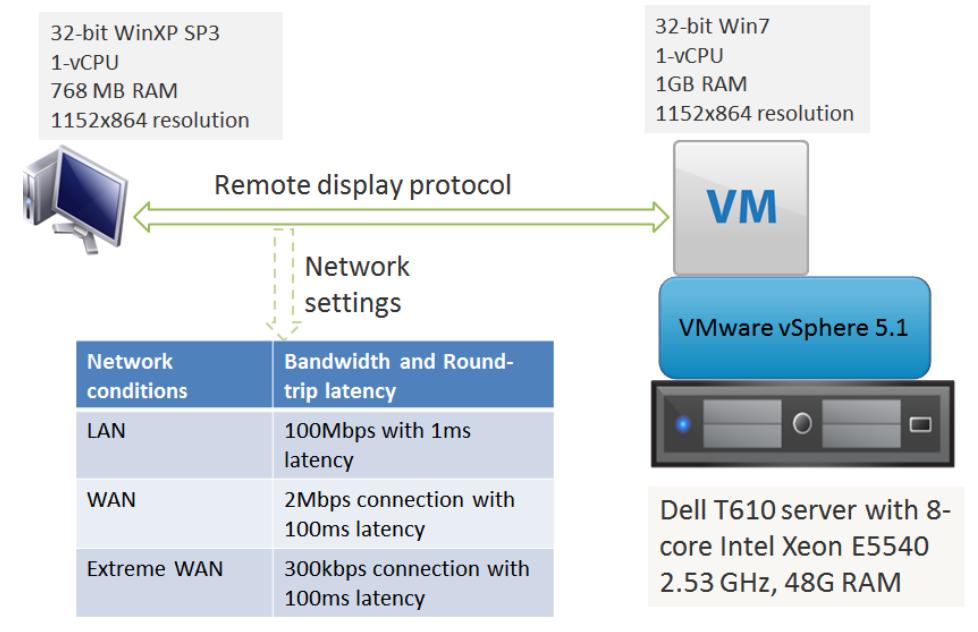 VMware - Magazine cover