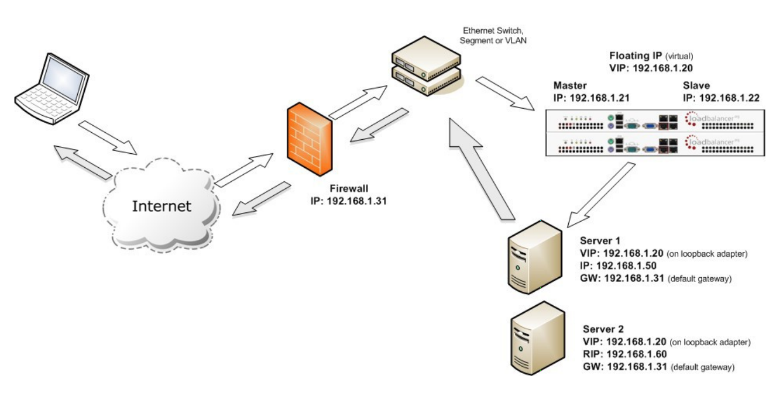 The Loadbalancer org Virtual Appliance is VMware Ready