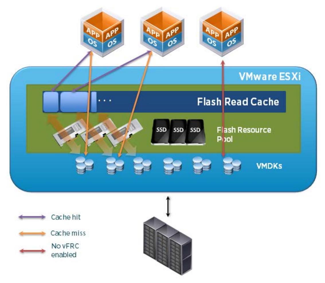 Performance of vSphere Flash Read Cache in VMware vSphere
