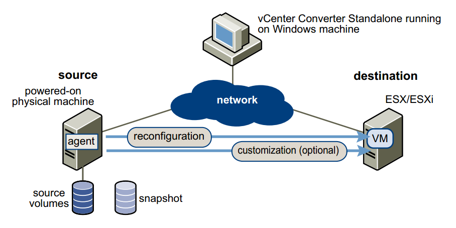 The VMware vCenter Converter Standalone 5 5 is available for