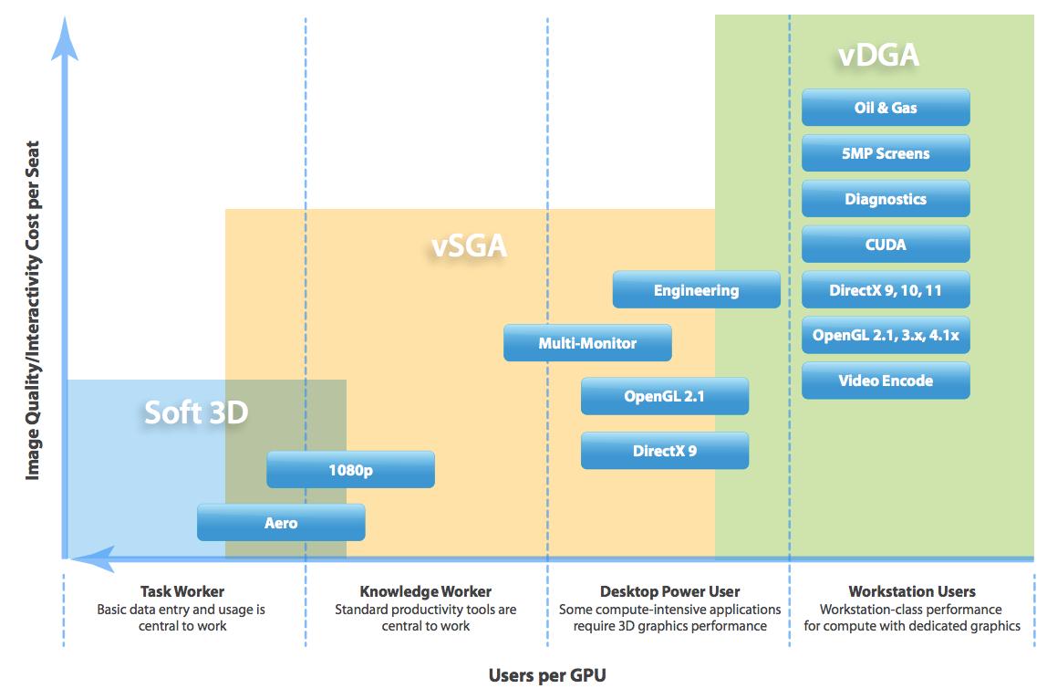 Graphics Acceleration in VMware Horizon View Virtual