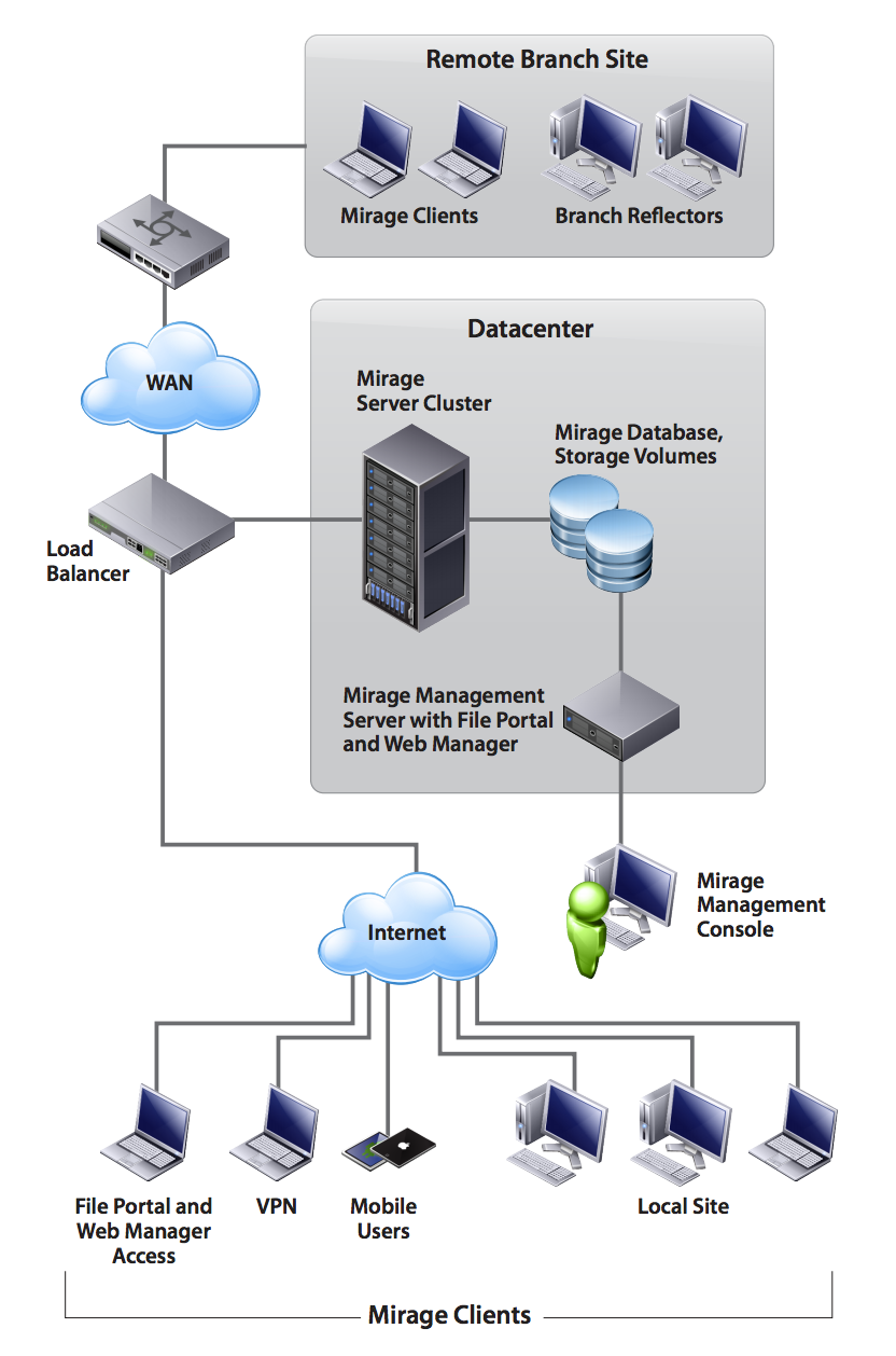 Vmware horizon mirage branch office reference architecture for Horizon 7 architecture
