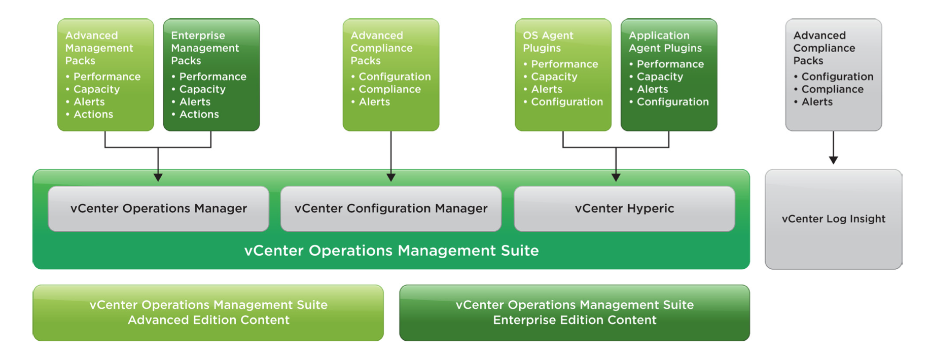 to what extend is operations management Operations management is an area of management concerned with designing and controlling the process of production and redesigning business operations in the production of goods or services it involves the responsibility of ensuring that business operations are efficient in terms of using as few resources as needed and effective in terms of meeting customer requirements.