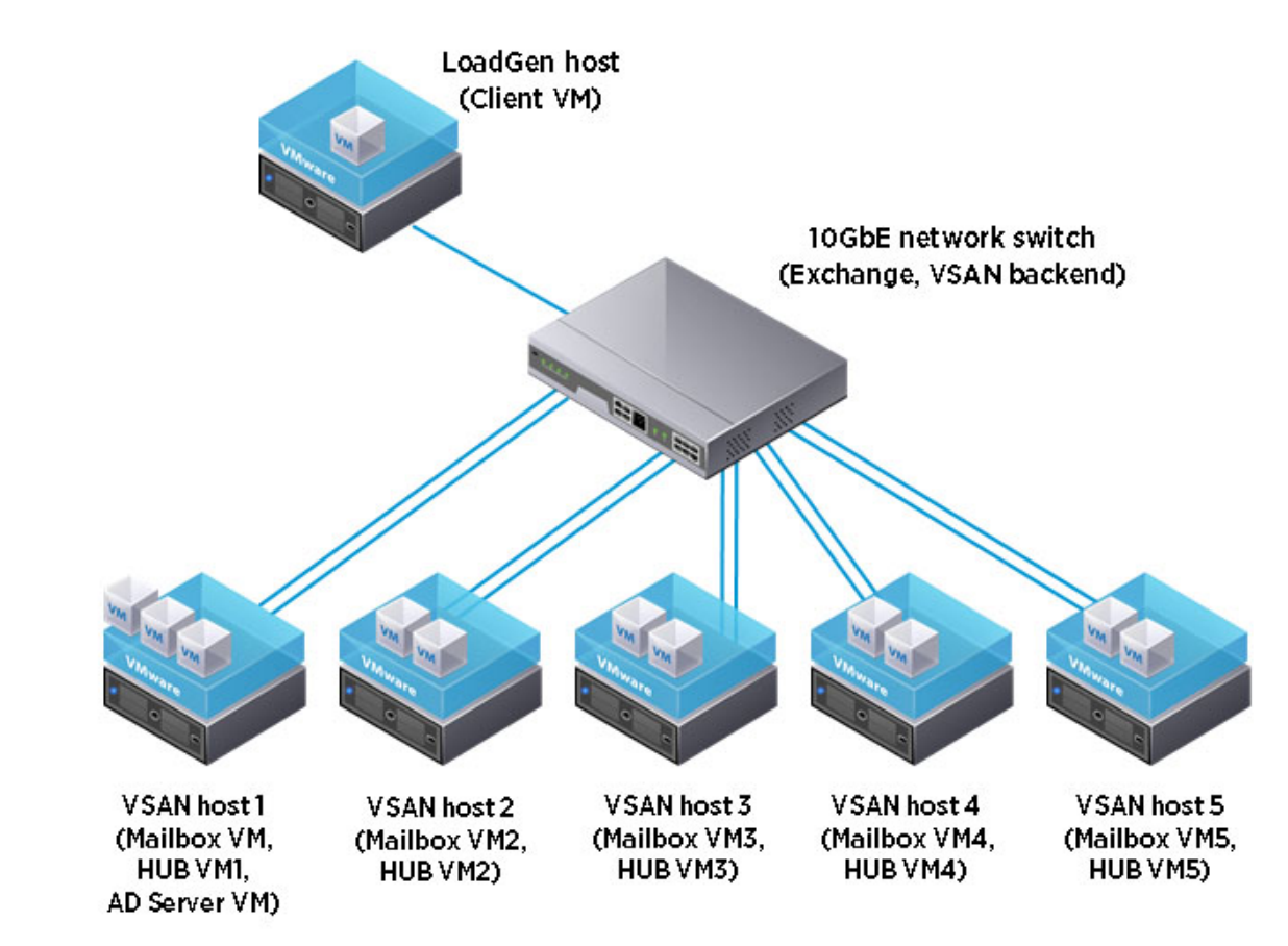Reduce IT Costs and Increase Control with Server Virtualization