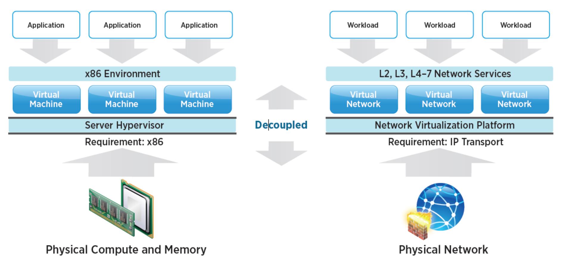10 ways to improve virtual server storage