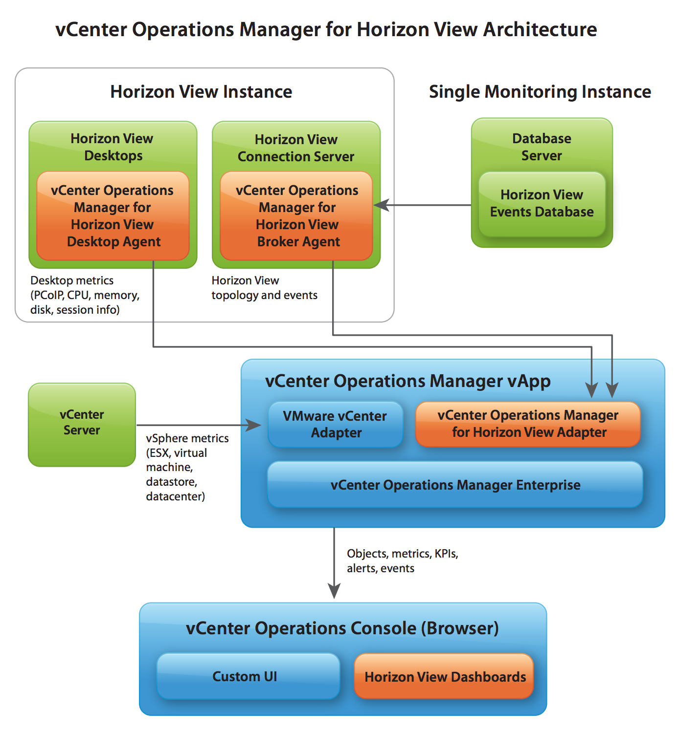 Vcenter operations manager installation guide.