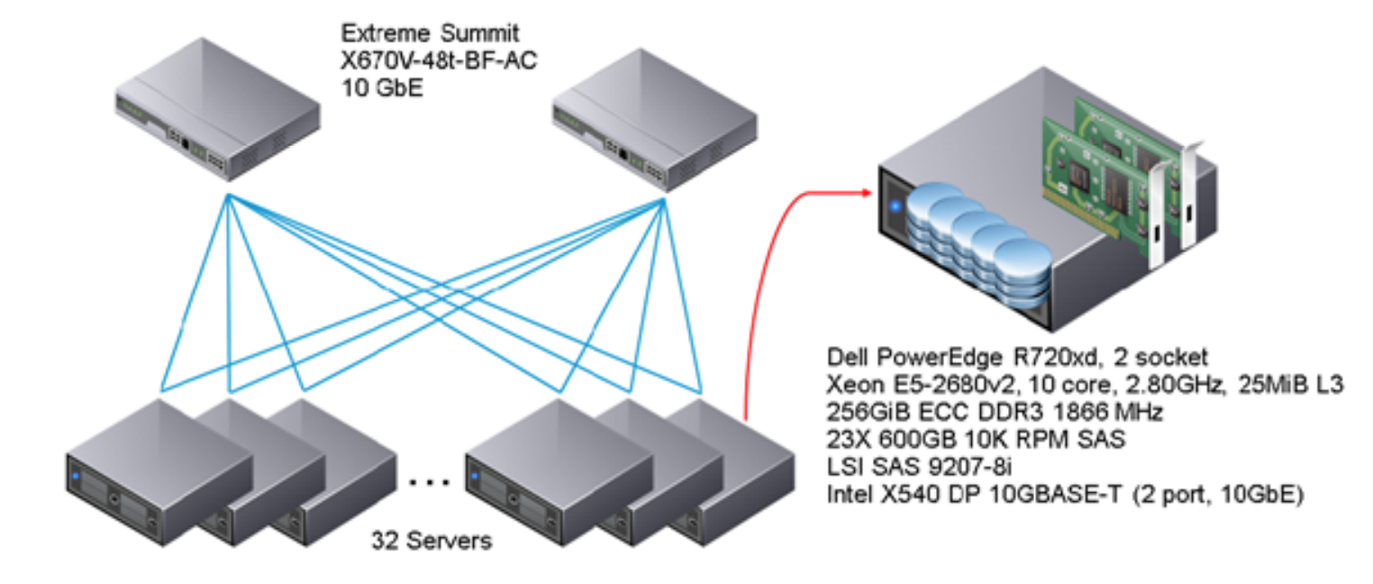 Eric Sloof 256b Ethernet Wiring Diagram Performance Study Virtualized Hadoop With Vmware Vsphere 6 On Highperformance Servers