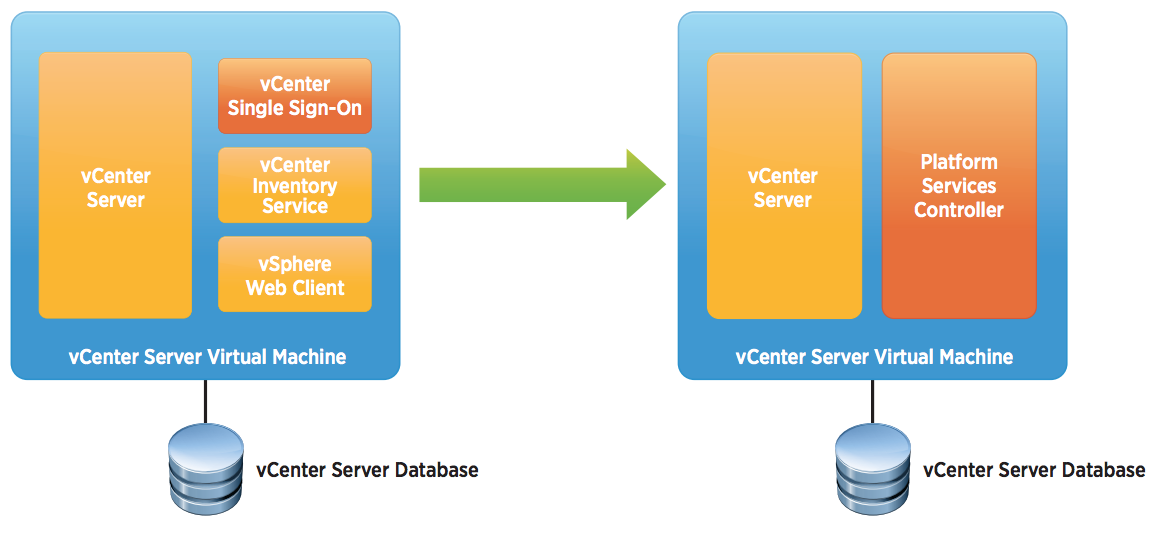 VMware vCenter Server 6.0 Deployment Guide