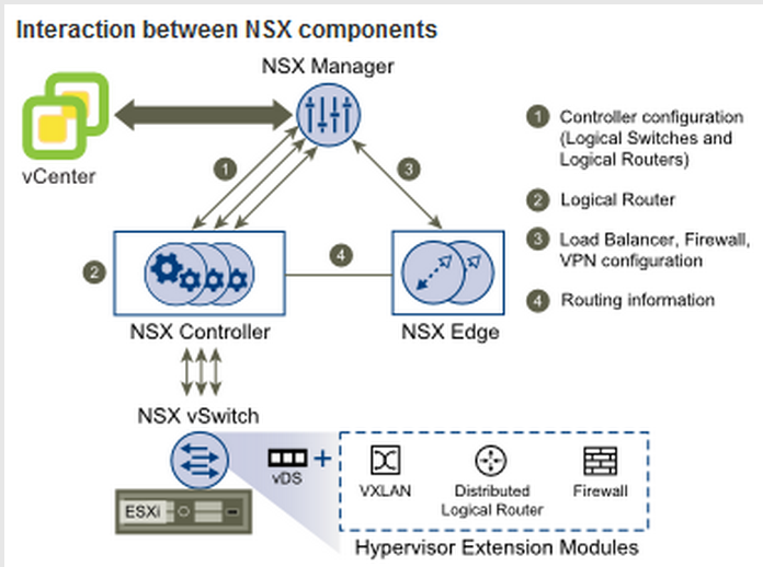 NSX Hosted Evaluation - Eric Sloof - NTPRO NL