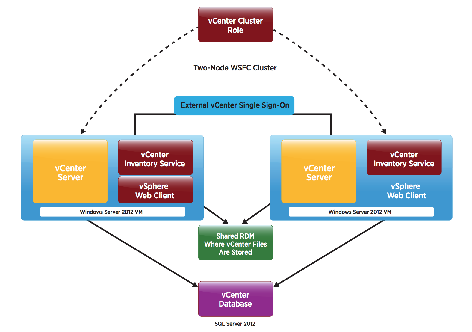 vmware vcenter server 6 0 availability guide
