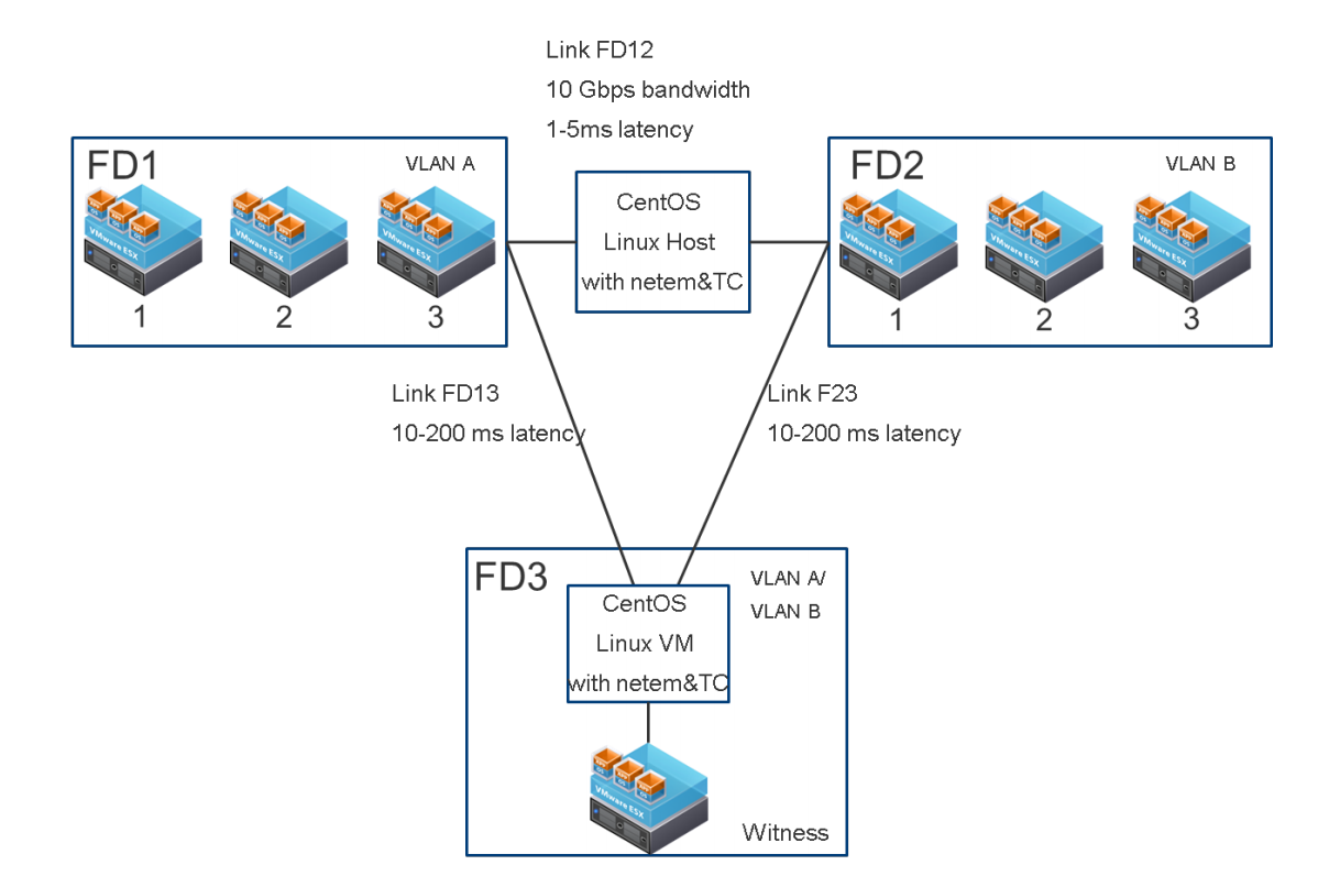 VMware Virtual SAN Stretched Cluster - Performance and Best