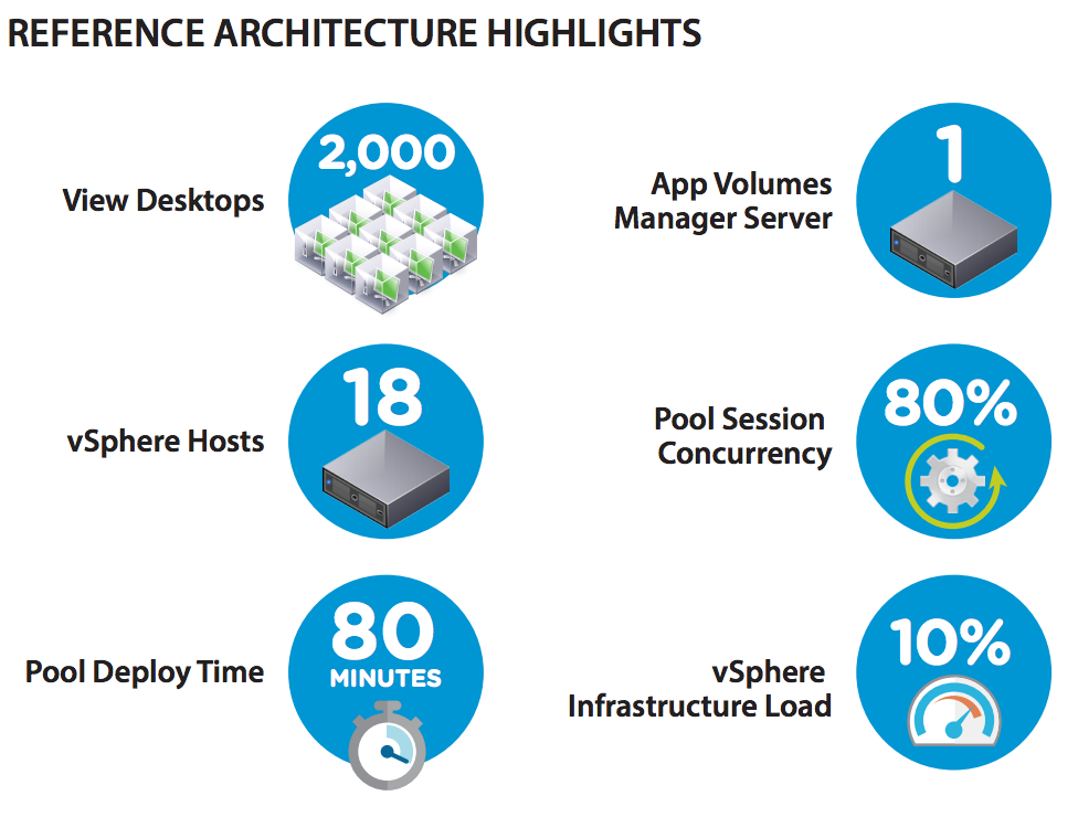 Vmware app volumes 21 reference architecture eric sloof ntpro vmware app volumes 21 reference architecture ccuart Image collections