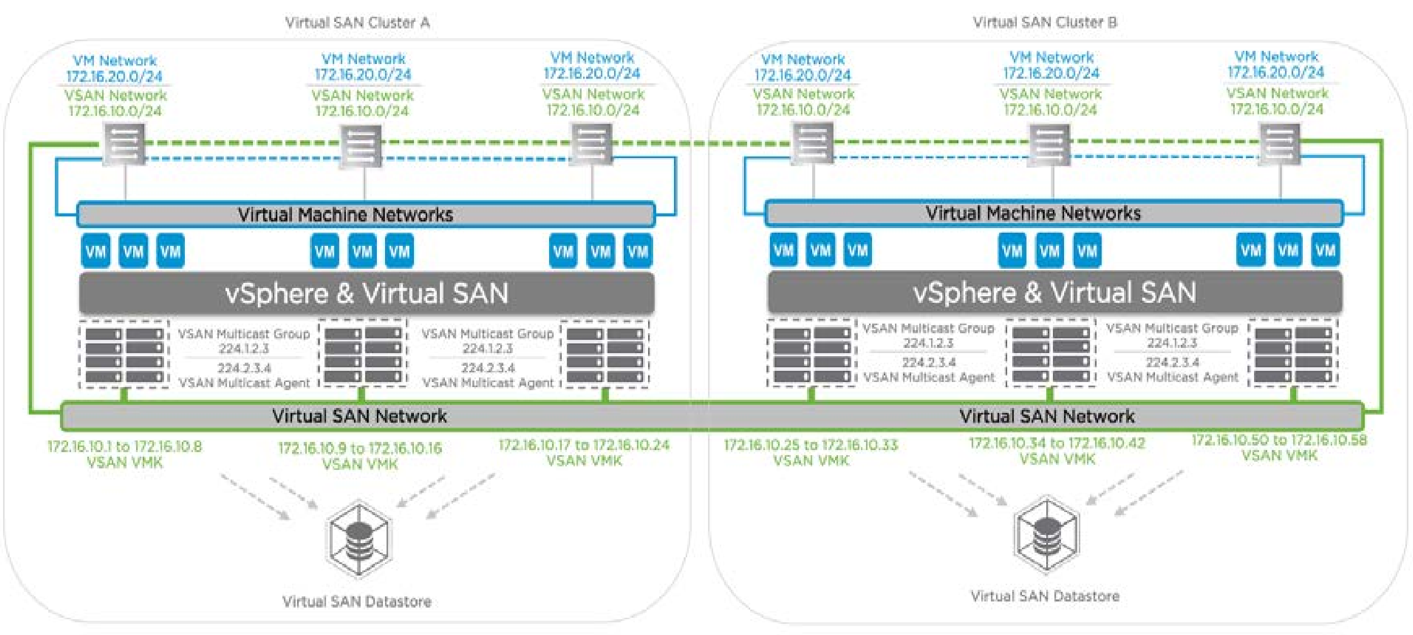VMware Virtual SAN Layer 2 and Layer 3 Network Topologies - Eric