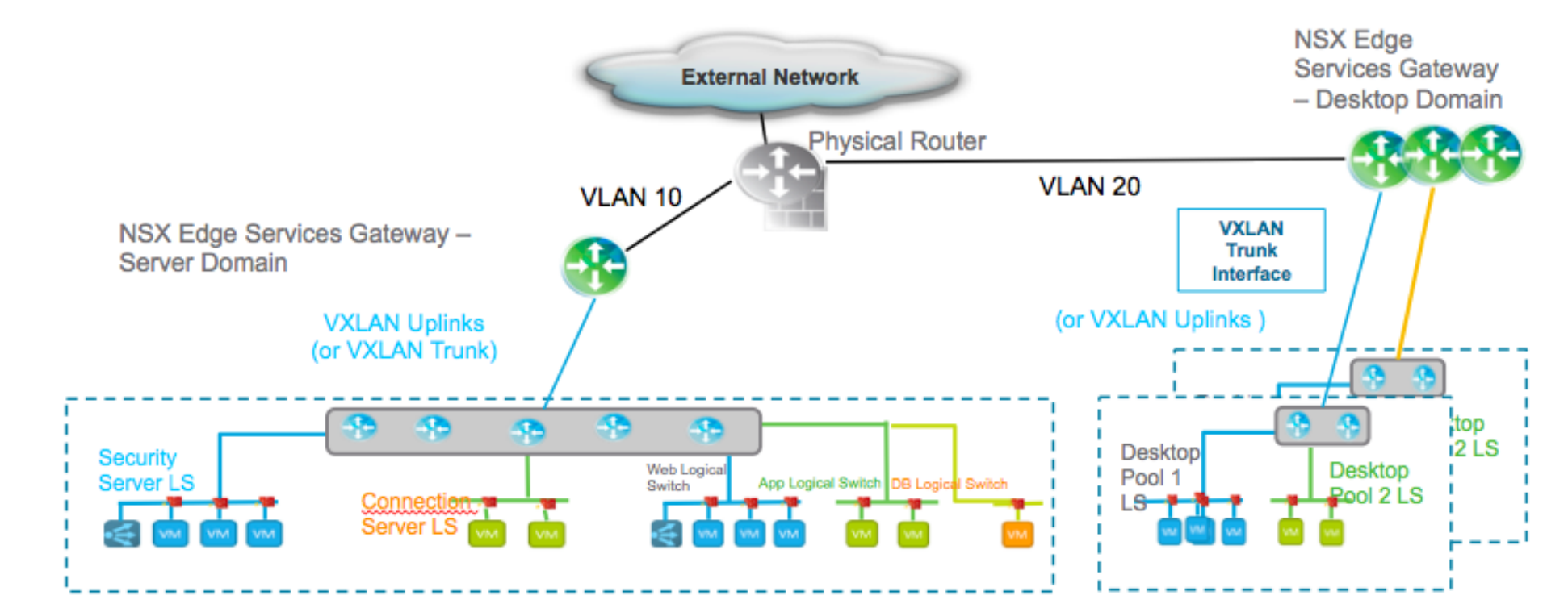 Vmware nsx for vsphere end user computing design guide for Horizon 7 architecture