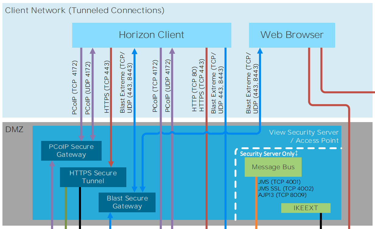 Eric sloof ntpro entries from september 2016 this comprehensive horizon 7 network ports diagram specifies ports for view in vmware horizon 7 vmware identity manager vmware app volumes ccuart Image collections