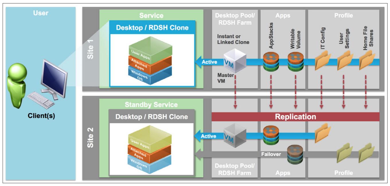 New technical white paper vmware horizon 7 enterprise for Horizon 7 architecture