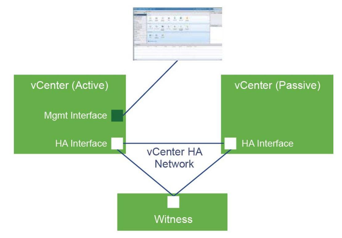 New Technical White Paper - vCenter High Availability