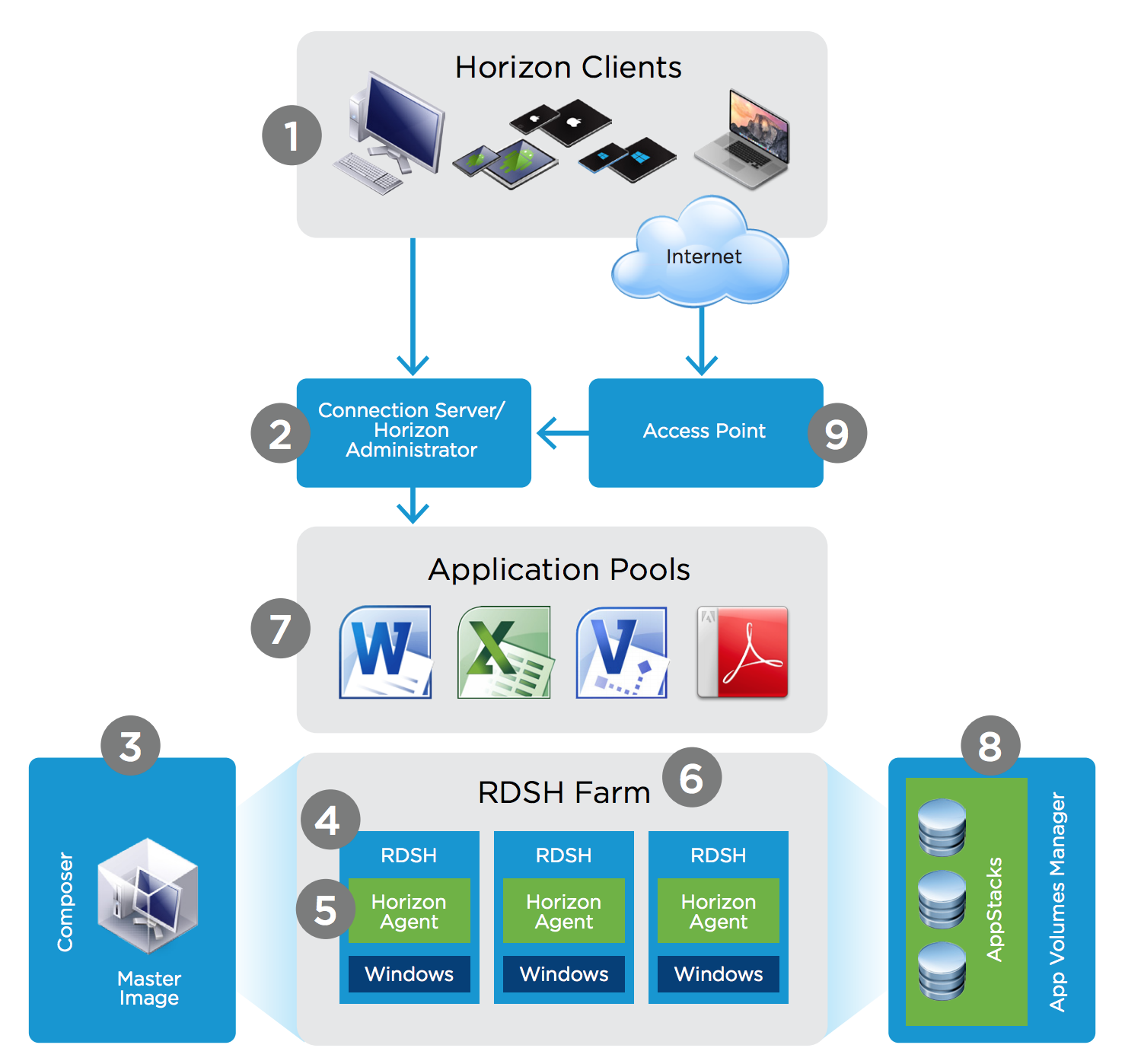 Publishing Applications with VMware Horizon 7 Quick-Start