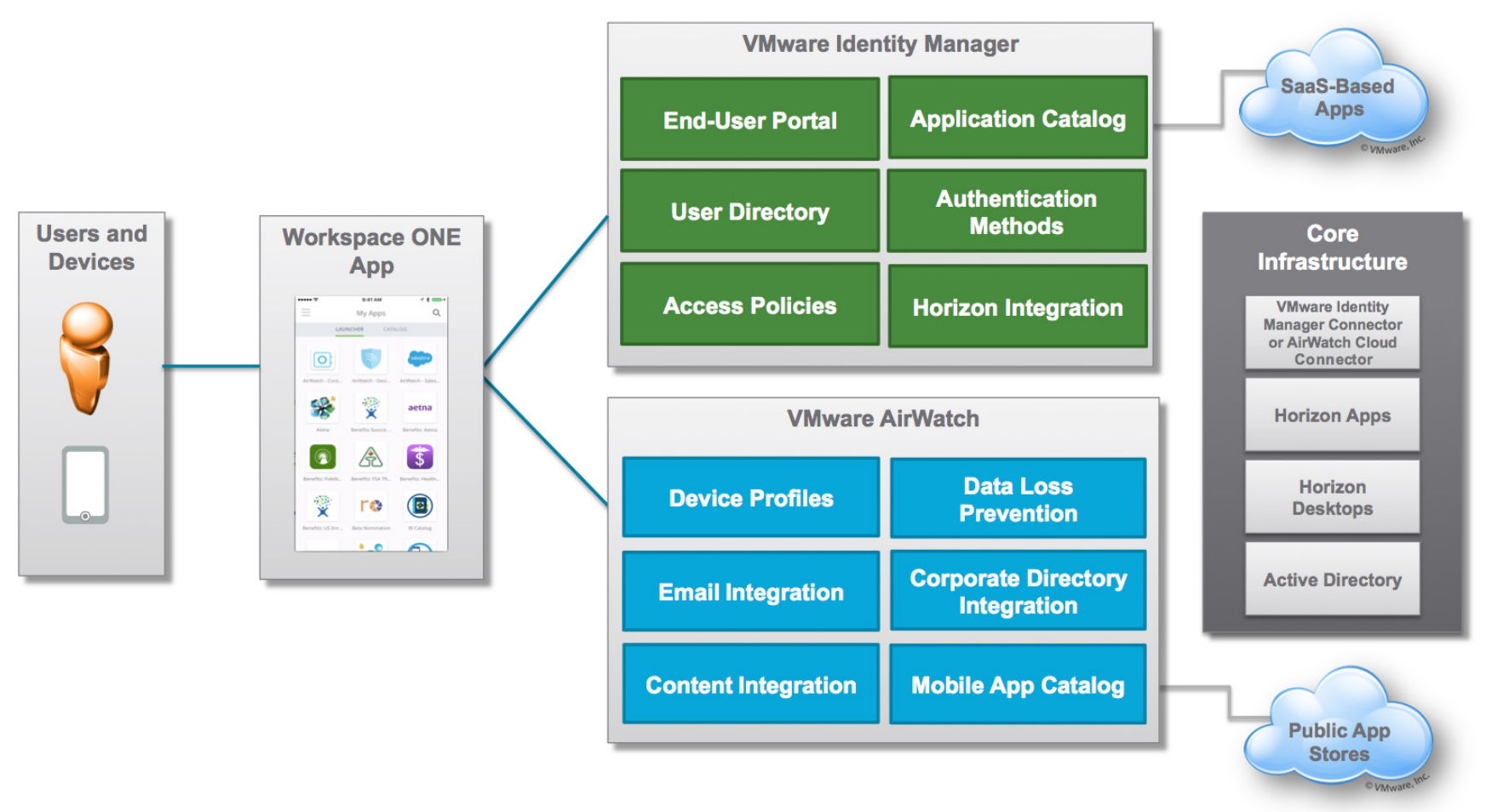 New technical white paper workspace one enterprise for Horizon 7 architecture