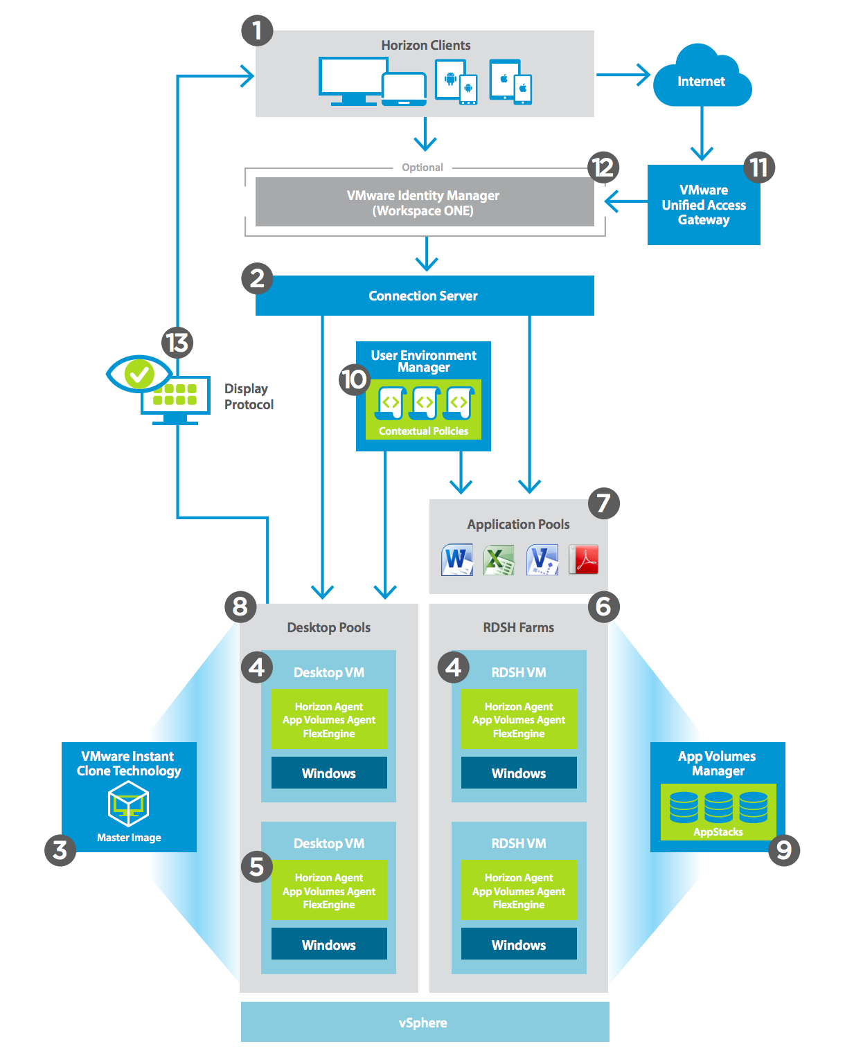 New technical white paper vmware horizon apps for Horizon 7 architecture