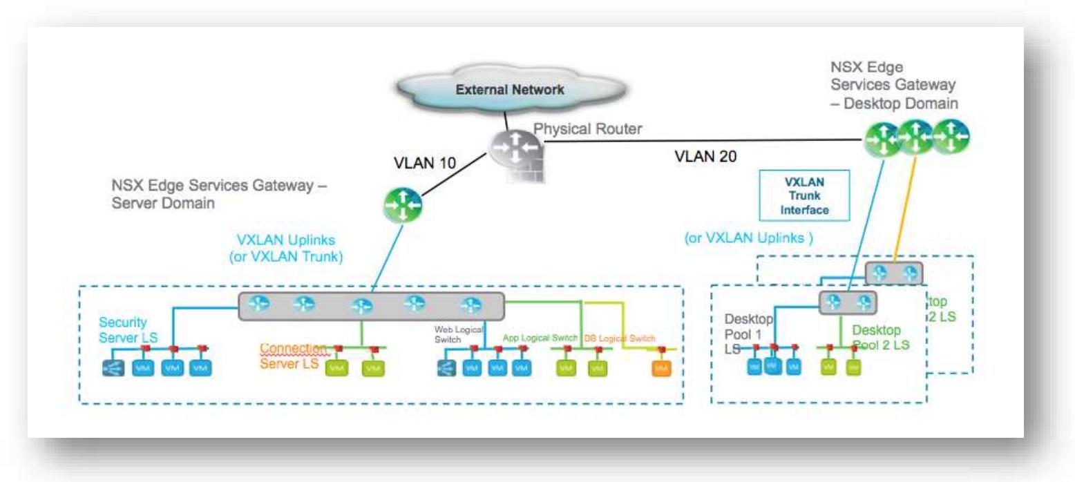 VMware NSX for vSphere End-User Computing Design Guide 1 2