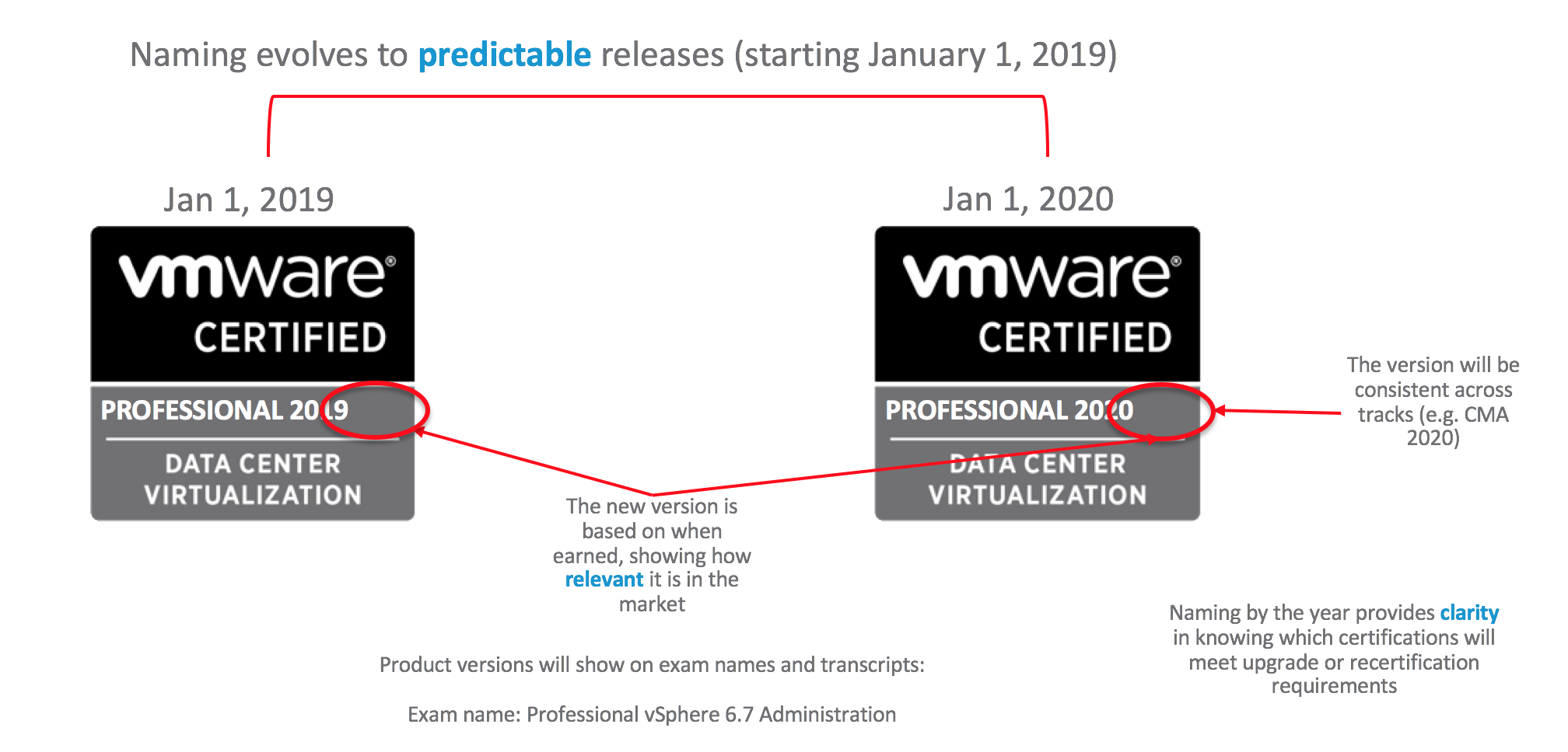 Future Vmware Certifications Will Display The Year They Were Earned