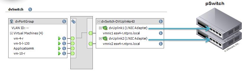 Image result for VMware vSphere networking