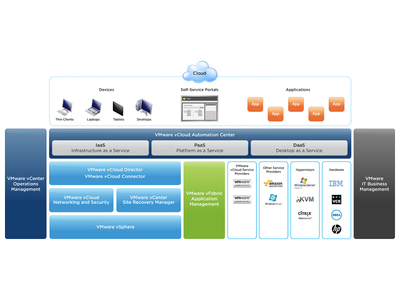 Vcloud automation center 52 general available eric sloof ntpro vcloud automation center 52 general available malvernweather Images