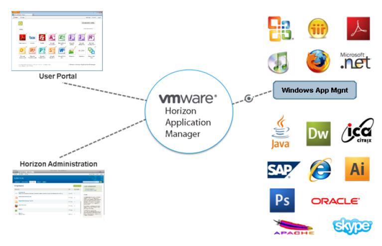 Understanding VMware Horizon Application Manager - Eric Sloof - NTPRO NL