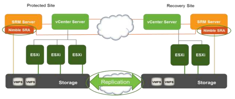 Beste Practices Guide Vmware Site Recovery Manager And Nimble