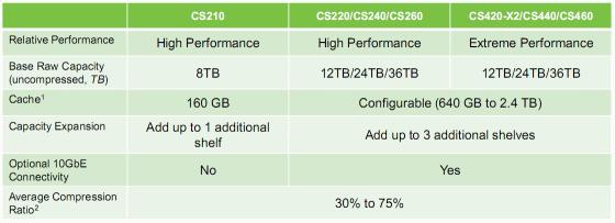 Nimble Storage has released the CS400 series arrays - Eric