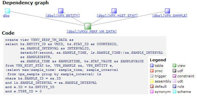 Database map