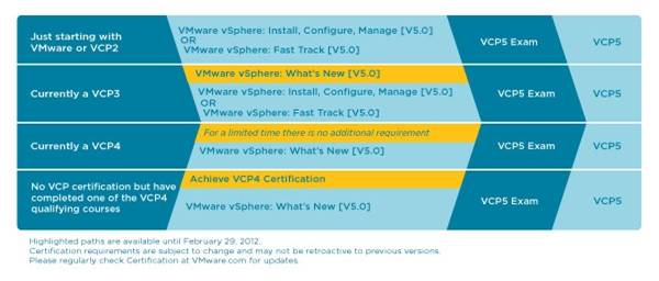 Options for becoming a VCP 5 0 - Eric Sloof - NTPRO NL