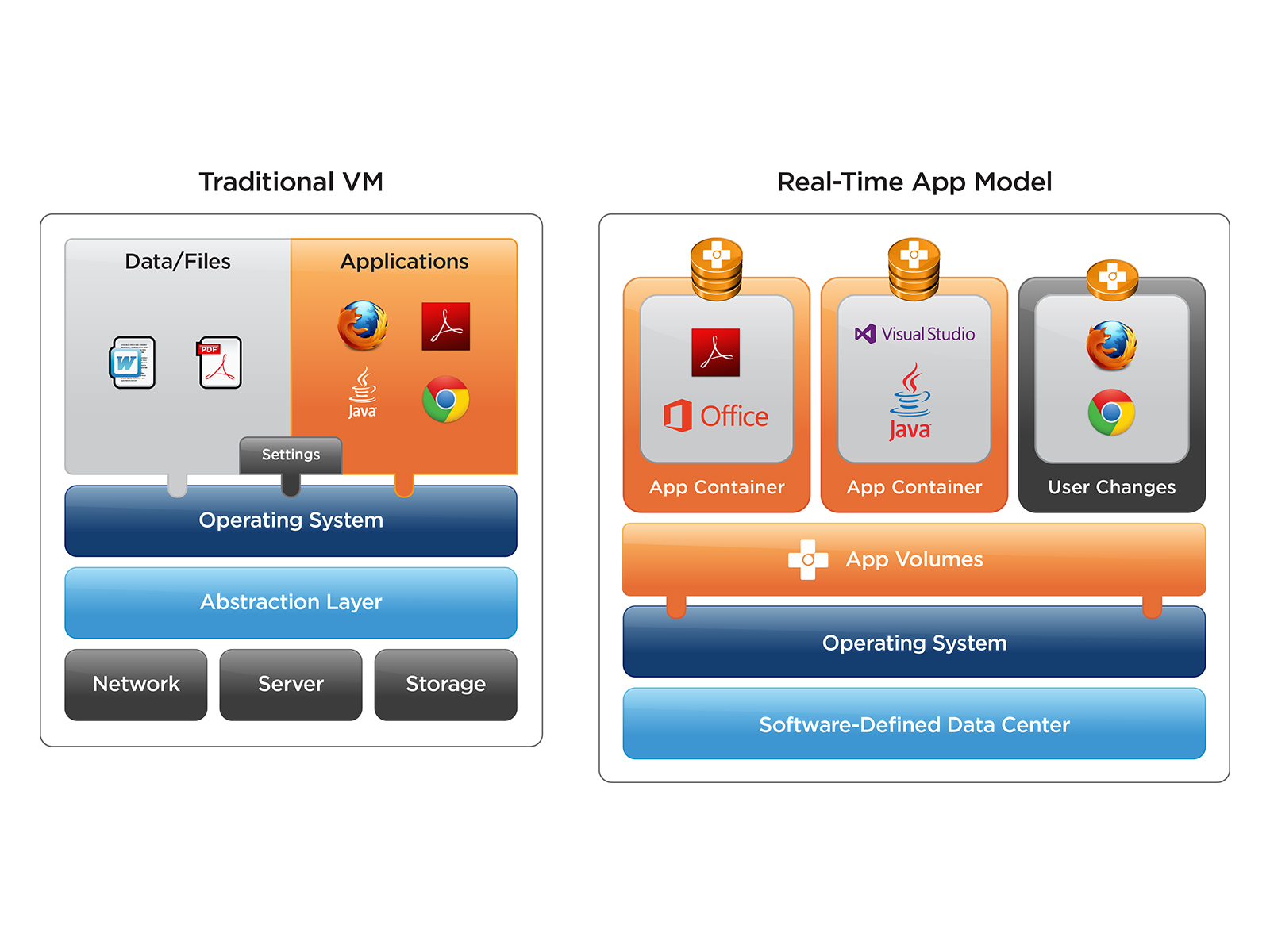 Free e-learning course - VMware App Volumes Fundamentals - Eric