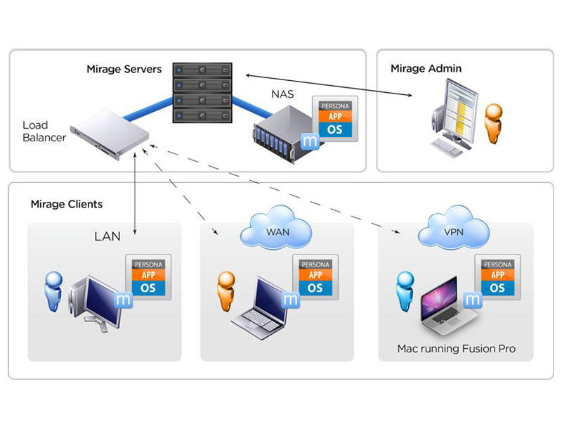 Free e learning course vmware horizon mirage for Horizon 7 architecture